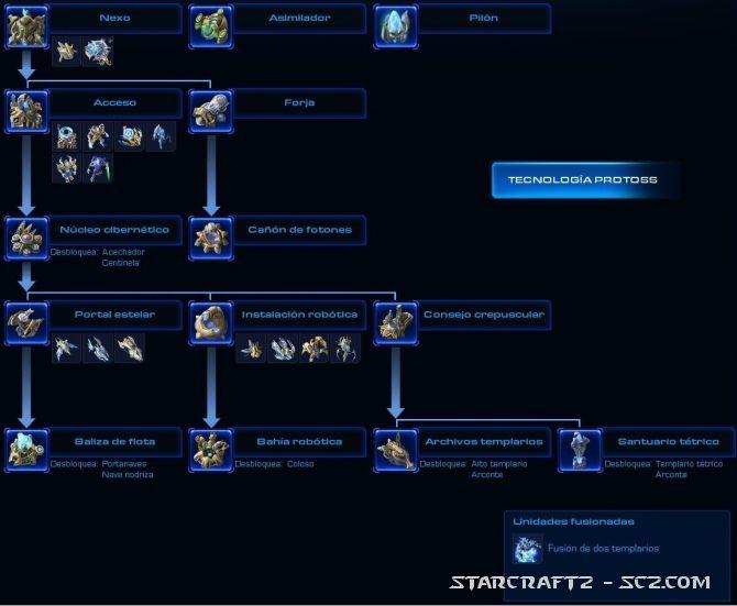 Tecnología Protoss