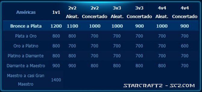 Cómo pasar a una liga superior de StarCraft 2