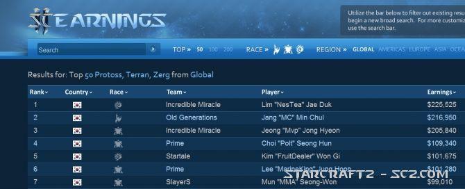 Los mejores jugadores de StarCraft 2